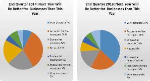 Q2 2014 Business Expectations