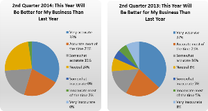 Q2 2014 My Business Comparison to Last Year