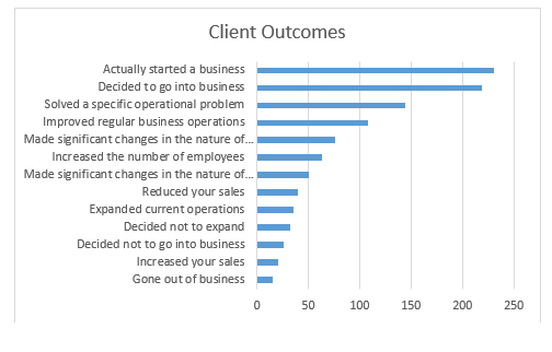 KCSourceLink Client Outcomes