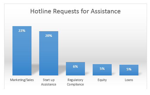 KCSourceLink Hotline Requests