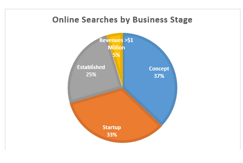 KCSourceLink Resource Navigator Searches, by Business Stage
