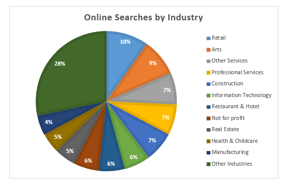 KCSourceLink Resource Navigator Searches, by Industry