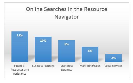 KCSourceLink Resource Navigator Searches