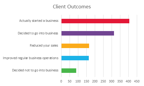 2016 Client Outcomes