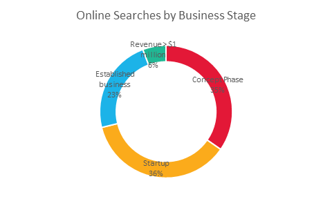 2016 Online Searches by Business Stage