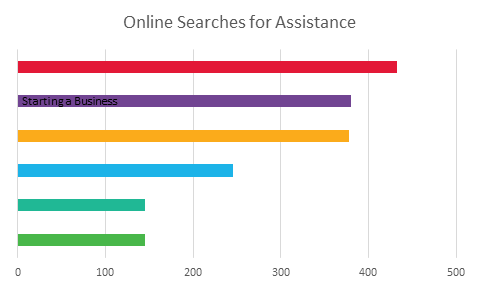 2016 Online Searches for Assistance