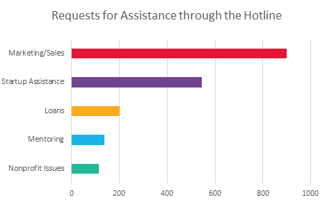 2016 Requests for Assistance through the Hotline