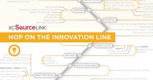 Resource Rail Innovation Line