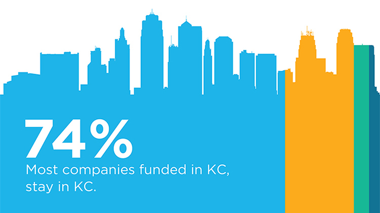 Most Companies Funded in KC, Stay in KC [Study Results]