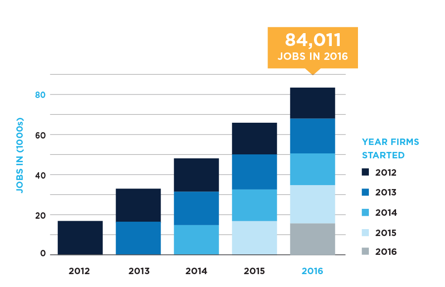 Job Contributions from KC Startups, 2012 through 2016 | KCSourceLink We Create Jobs Report