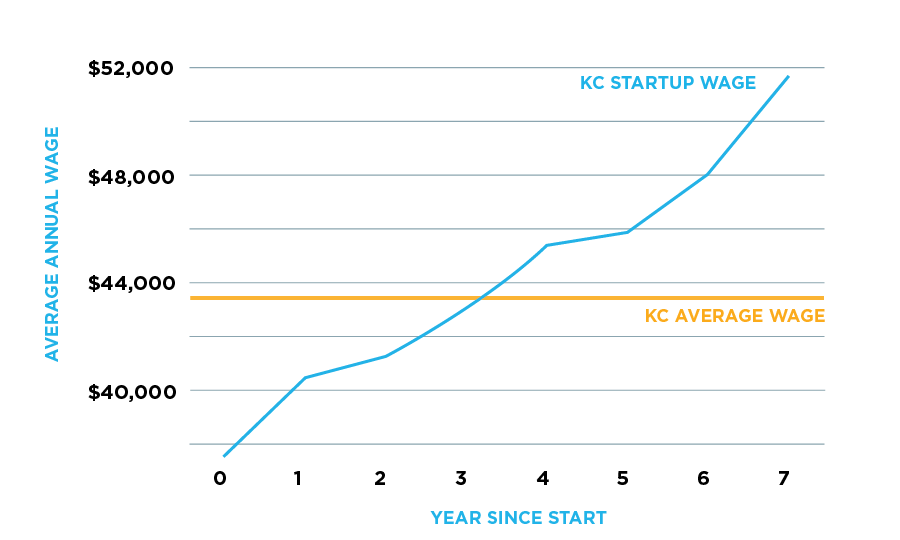 Average Annual Wage of KC Startups | KCSourceLink We Create Jobs Report