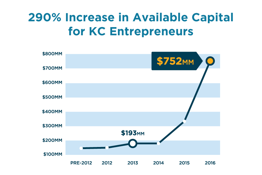 Identified Capital Pools Available to Early-Stage KC Entrepreneurs