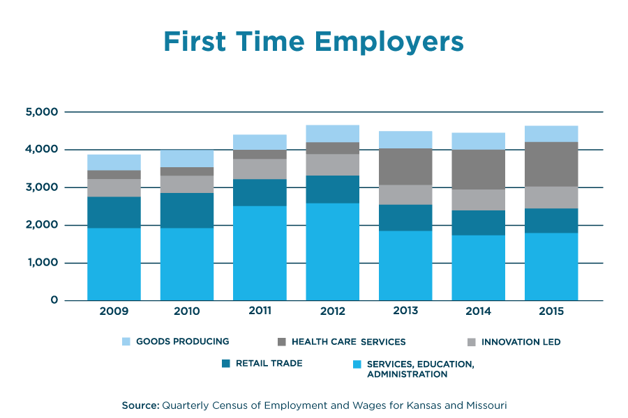 First-Time Employers by Industry