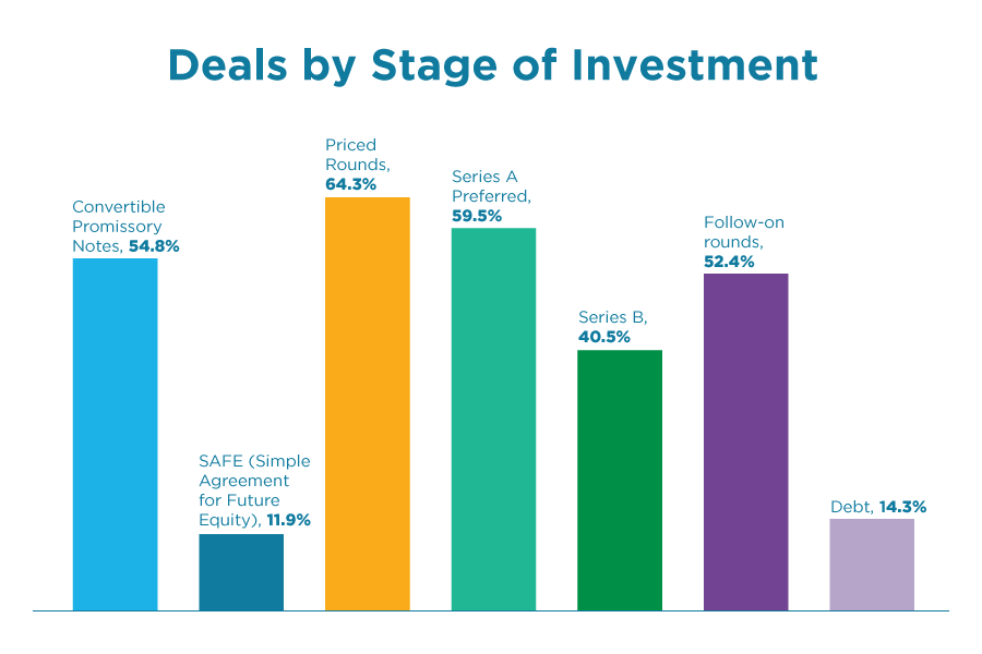 Investment Stages for KC Investors