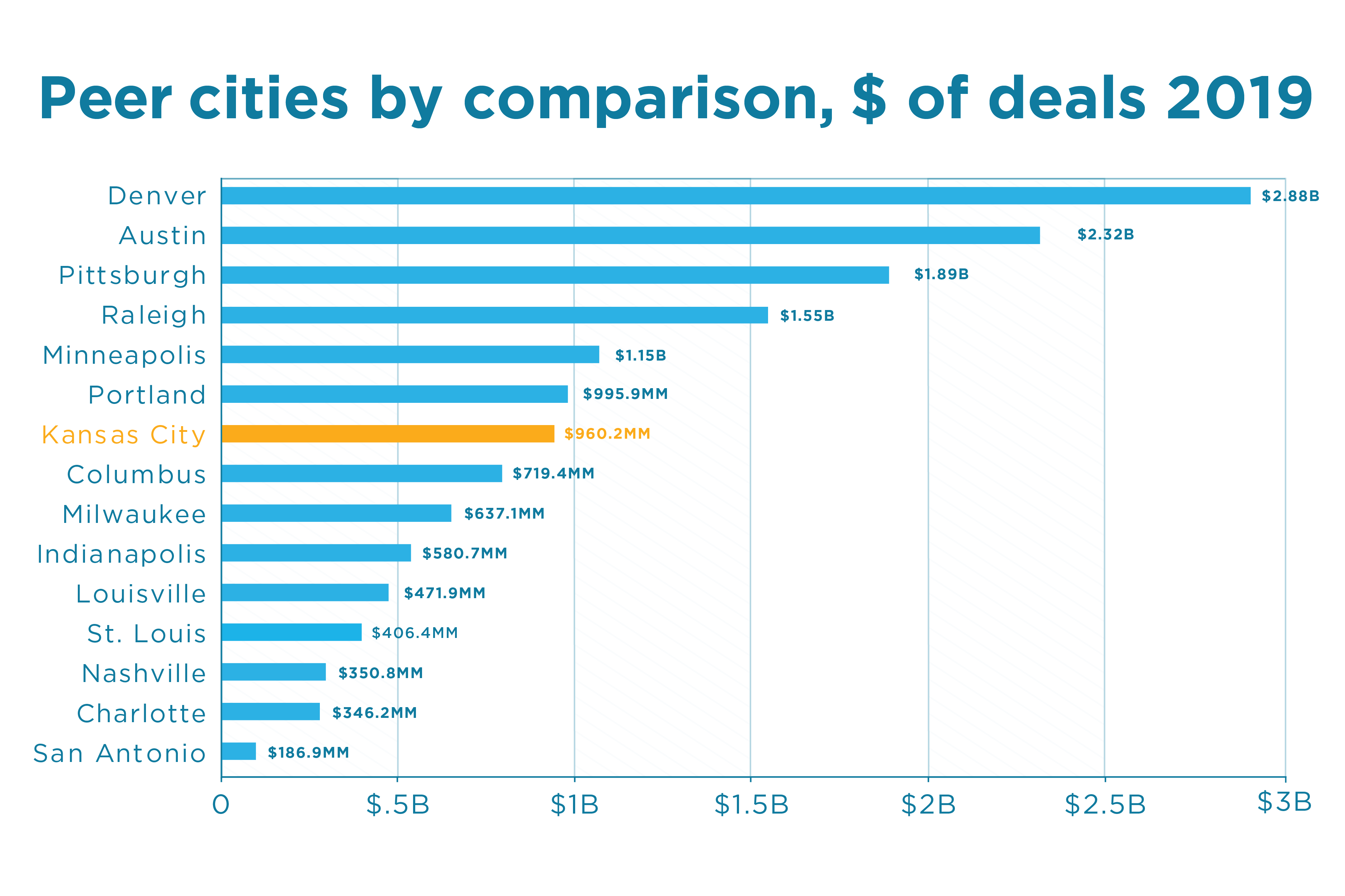 Startup equity investment, peer cities by value of deals | KCSourceLink