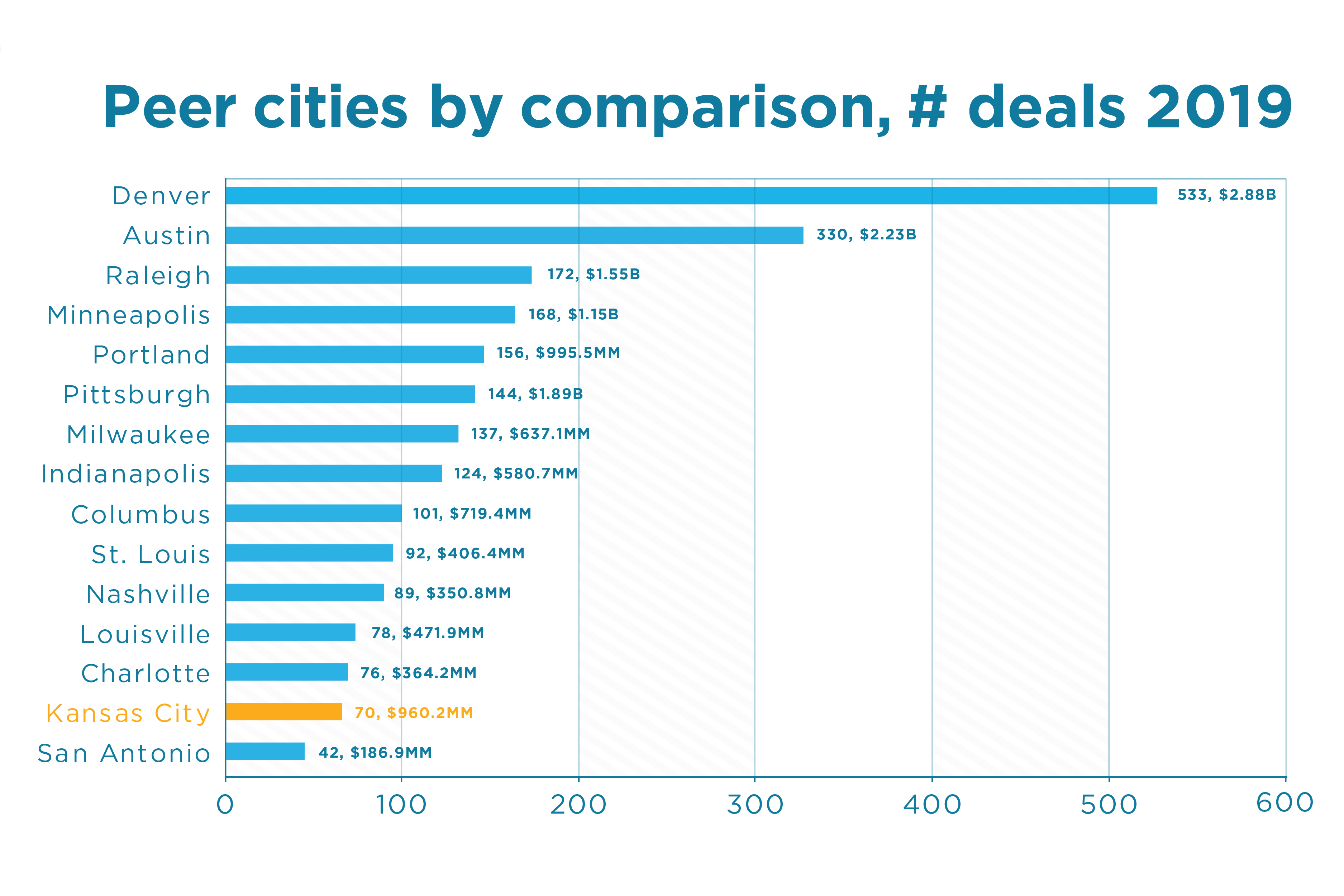 Startup Equity Investments, Peer Cities by Comparison, Number of Deals | KCSourceLink