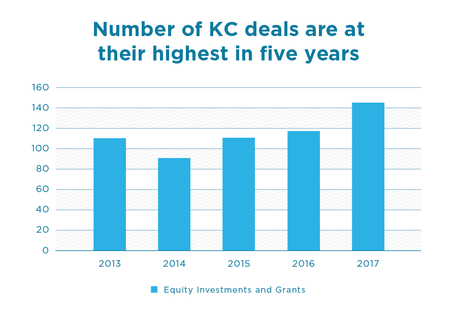 Funding for Startups | Number of Deals in Kansas City