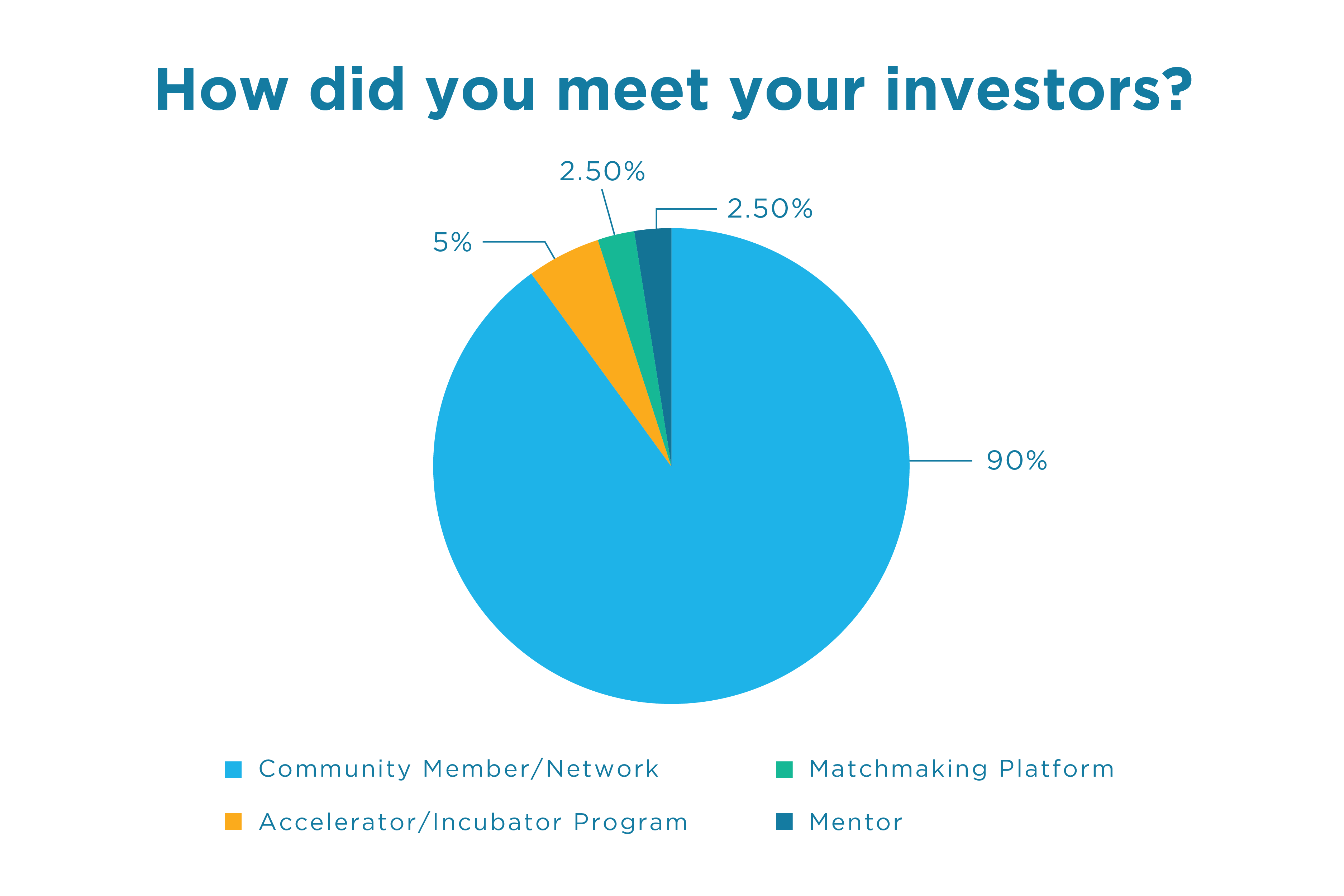 How-did-you-meet-your-investors