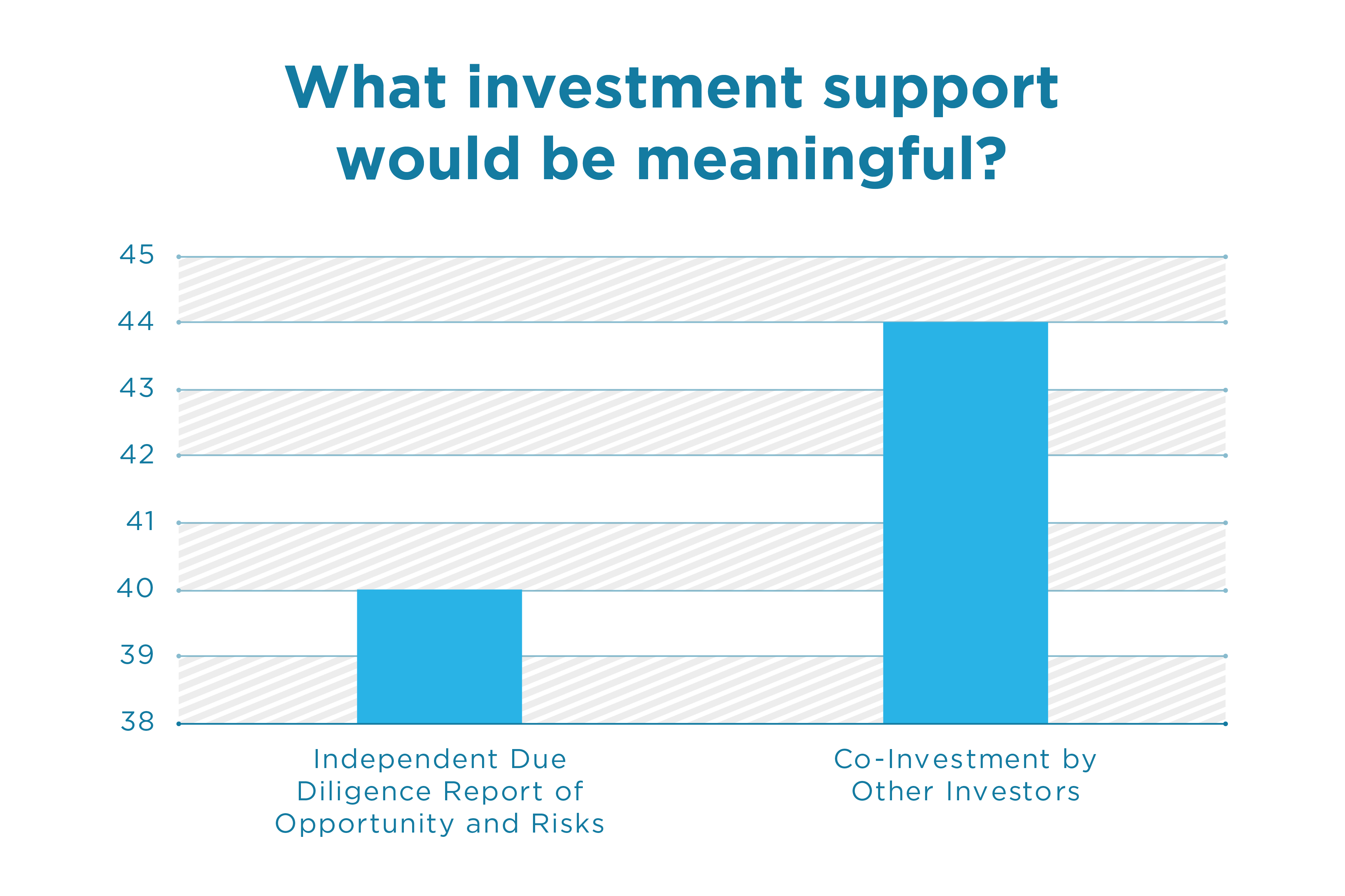 What-investment-support-would-be-meaningful
