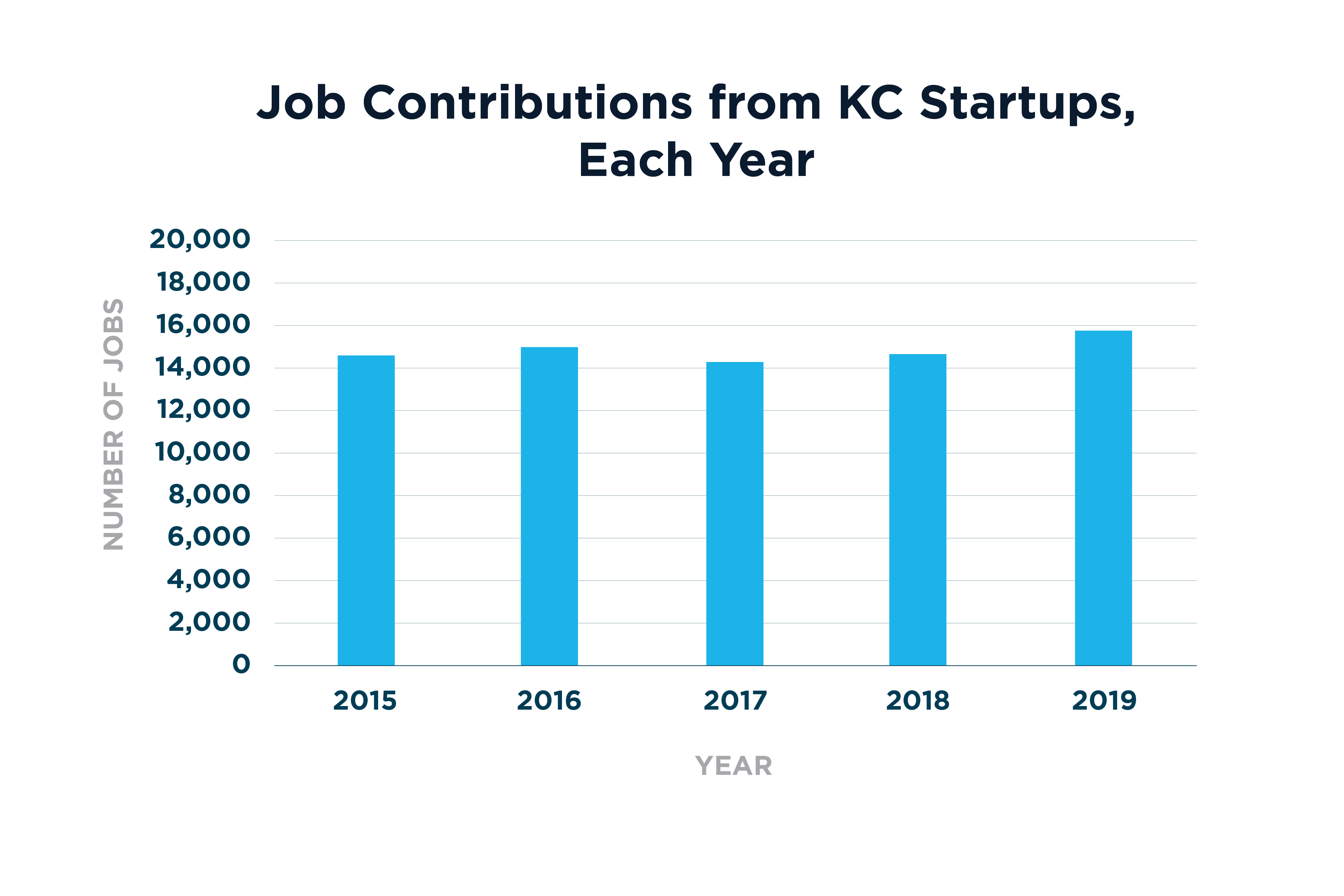 Job Contributions from KC Startups, 2015-2019