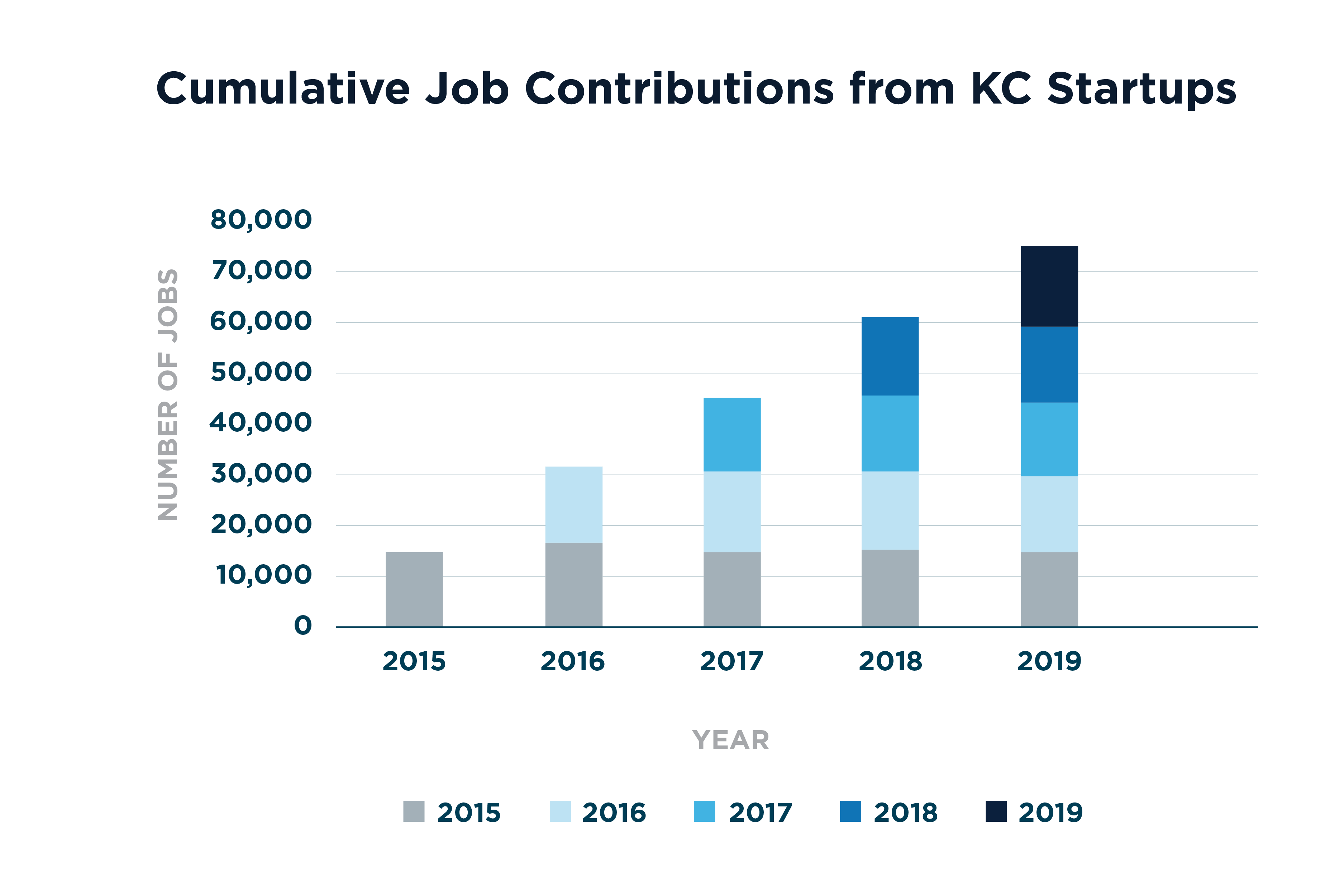 Cumulative Economic Impact of Startups, from 2015-2019