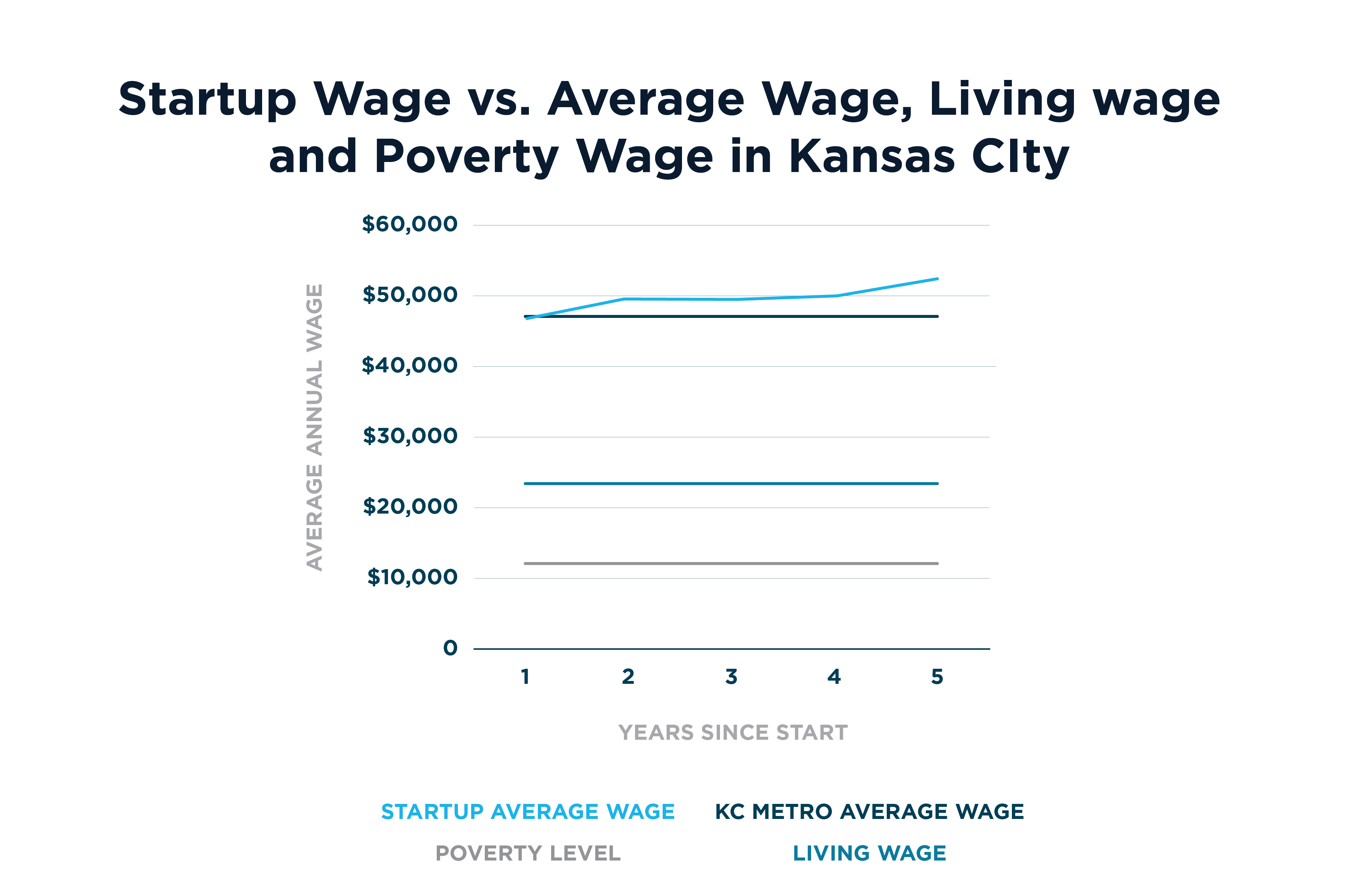 Average Wages of Kansas City Startups Compared to Average Wage, Living Wage and Poverty Level
