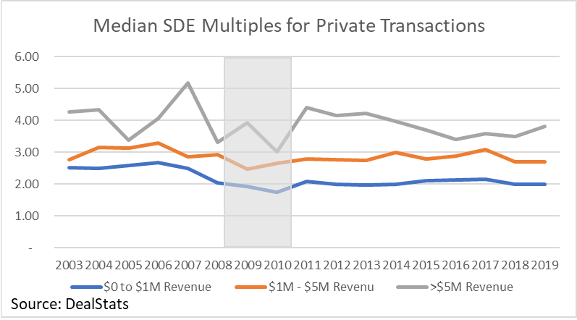 a graph for the Median SDE Multiples for Private Transactions