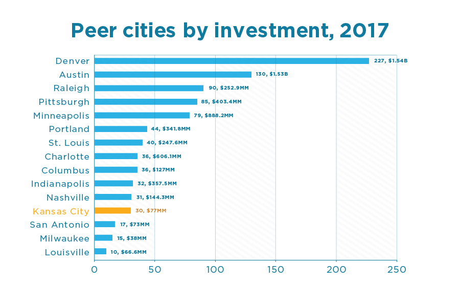 How KC Investment in Startups Ranks against Peer Cities