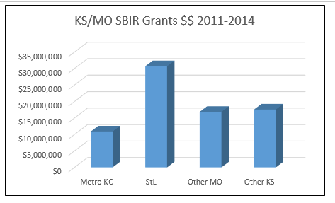Kansas and Missouri Grants
