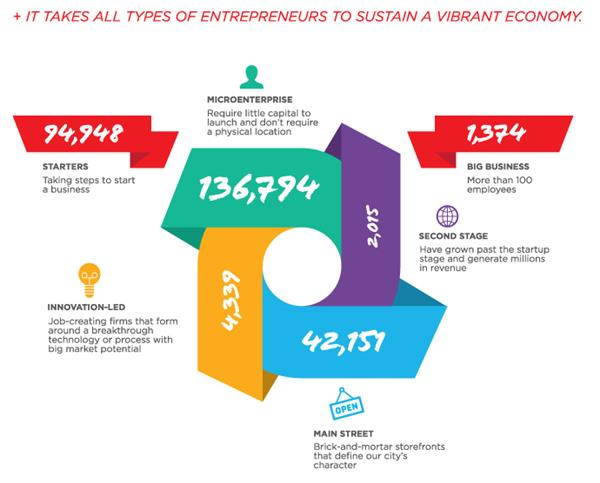 One Definition Does Not Fit All The Four Types Of Entrepreneurship