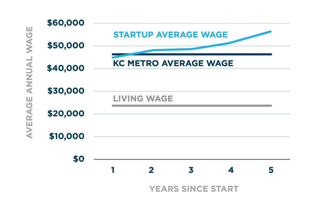 Kansas City Startup Wages vs. KC Metro Wage vs. Living Wage