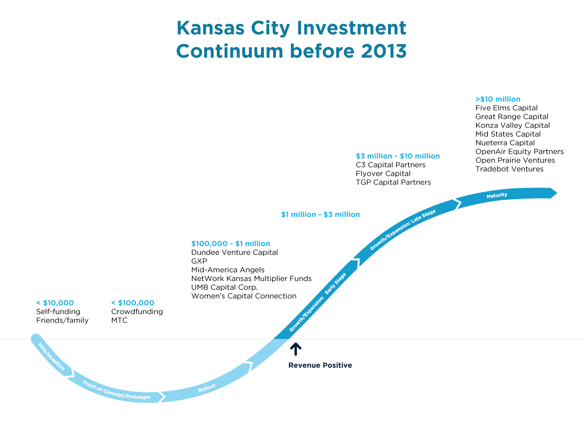 Kansas City Investment Continuum before 2013 | KCSourceLink