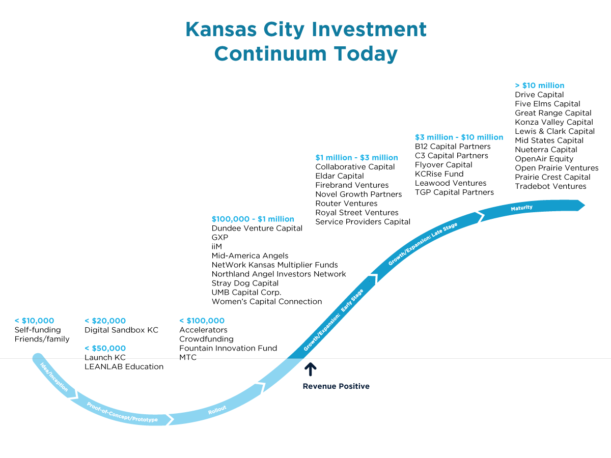 We Create Capital Kansas City Investment Continuum: KCSourceLink