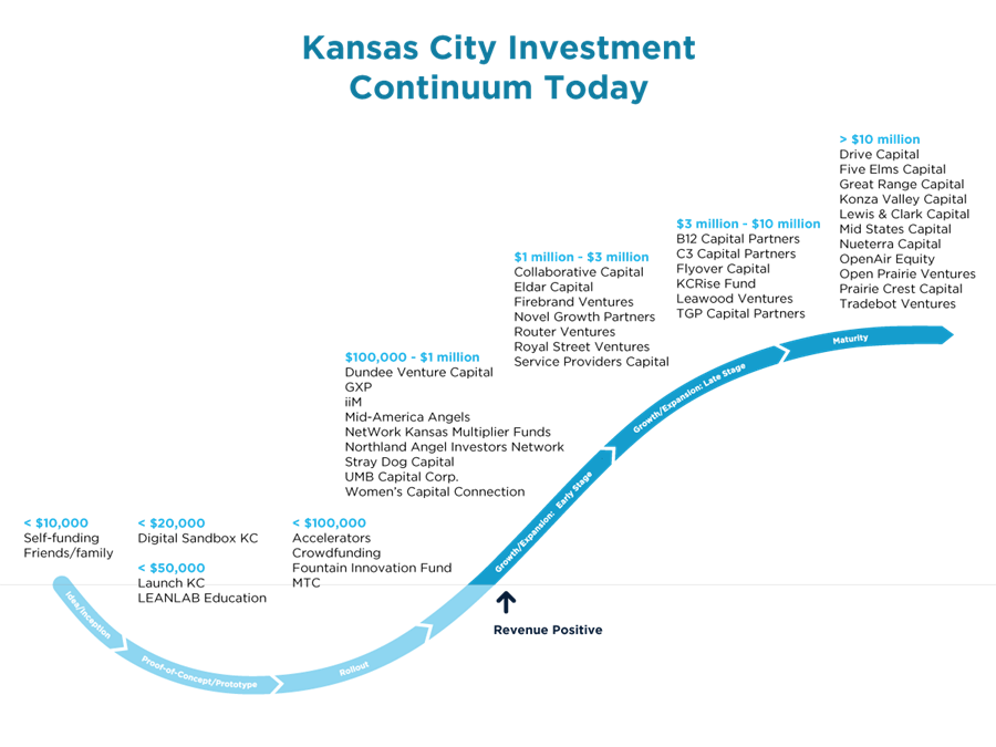 A graph outlines the resources that help entrepreneurs at each stage of the funding continuum in Kansas City
