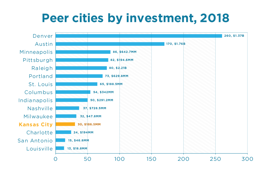 Peer Cities by Investment | KCSourceLink