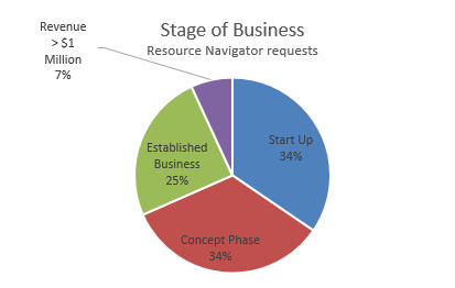 2013-stage-of-business