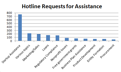 hotline-requests-2011-chart