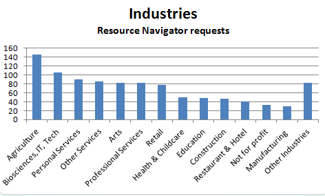 industries-2011-rn-chart
