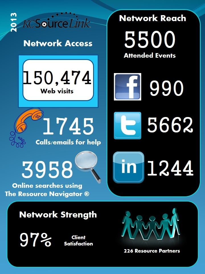 kcsl-infographic-2013-stats