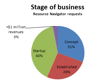 rn-requests-by-stage-of-business-2012