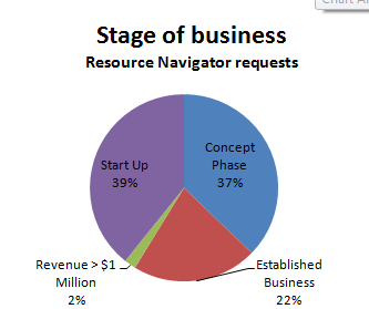 stages-2011-rn-chart
