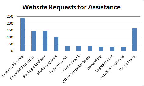 website-requests-2011-chart