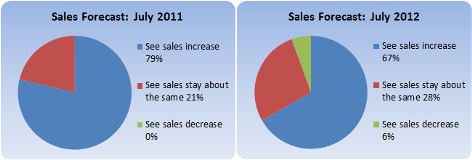 july-2012-sales-forecast