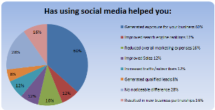 july-social-media-helped-you-10