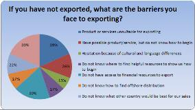 barriers-to-exporting
