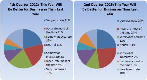 this-year-better-for-biz-q2-2013