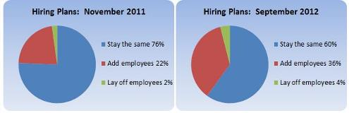hiring-plans-nov-2011-sept-2012
