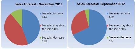 sales-forecast-nov-2011-sept-2012