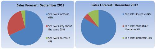 sales-forecast