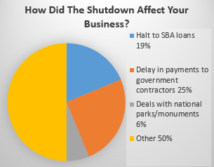 how-did-the-shutdown-affect
